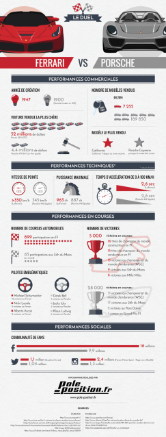 Infographie_Ferrari_vs_Porsche
