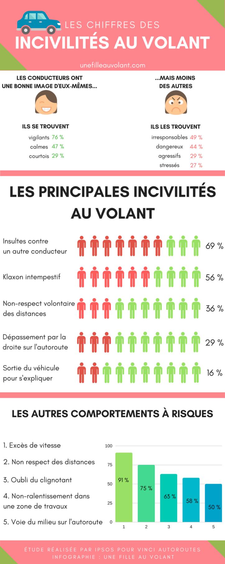 infographie _ les chiffres des incivilités au volant-3